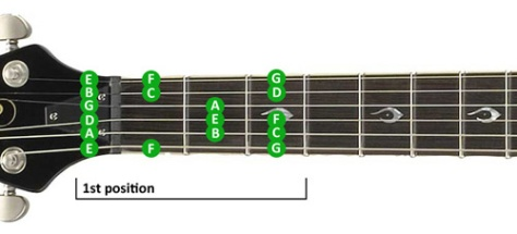 guitar-scales-lesson-1