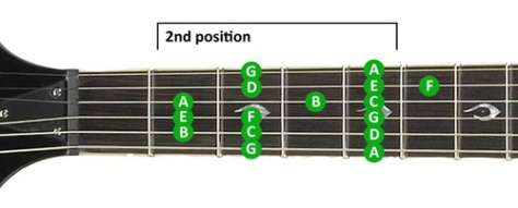 guitar-scales-lesson-2
