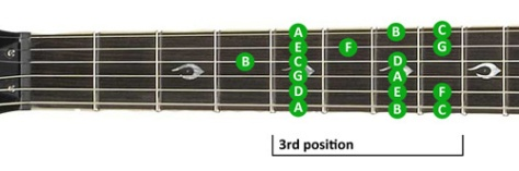 guitar-scales-lesson-3
