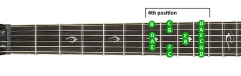 guitar-scales-lesson-4